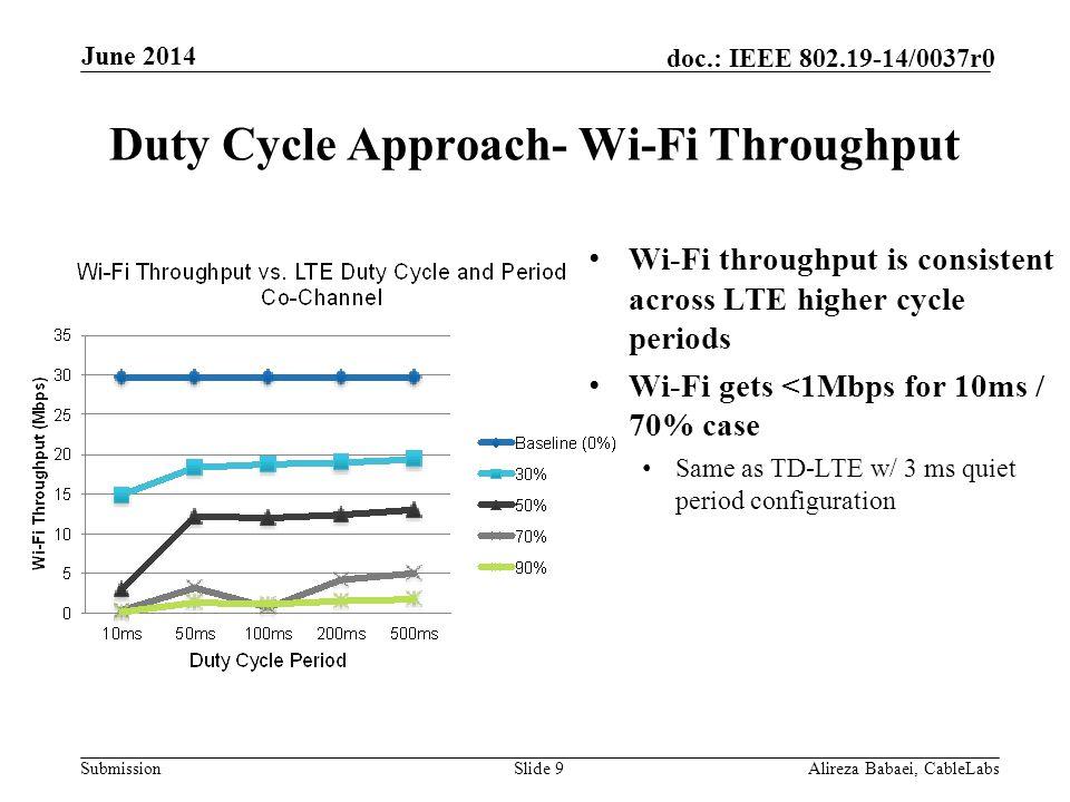 Duty Cycle Approach- Wi-Fi Throughput