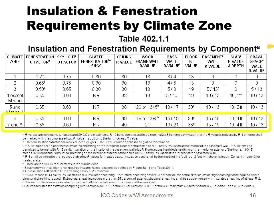 Insulation & Fenestration Requirements by Climate Zone