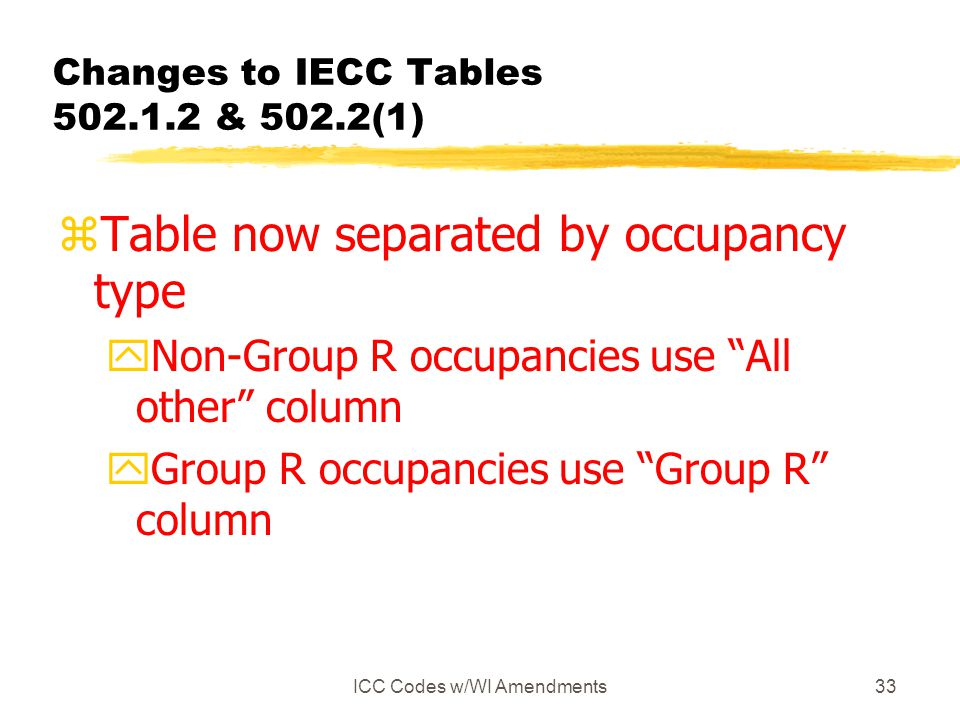 Changes to IECC Tables 502.1.2 & 502.2(1)