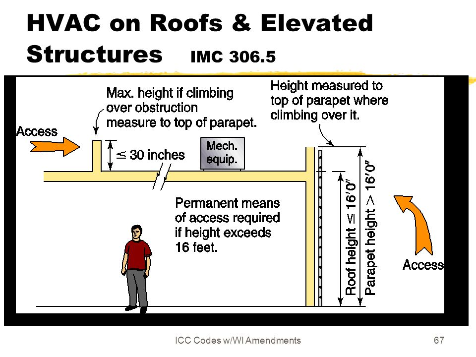 HVAC on Roofs & Elevated Structures IMC 306.5