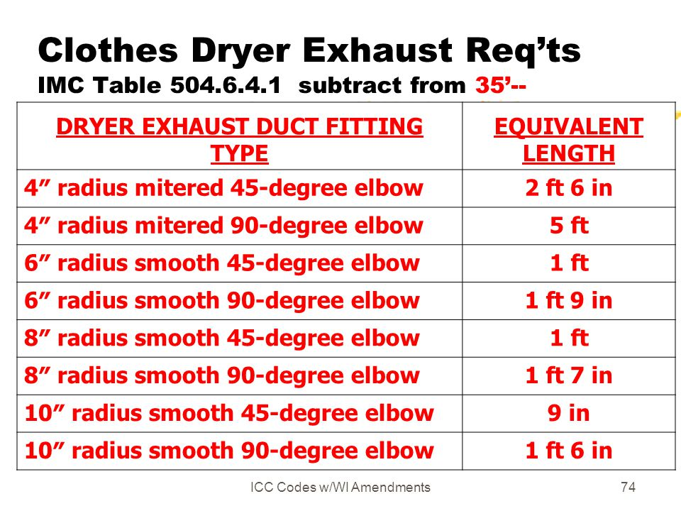 Clothes Dryer Exhaust Req'ts IMC Table 504.6.4.1 subtract from 35'--