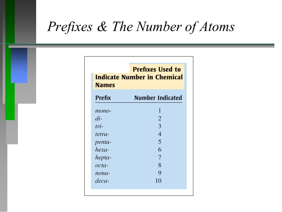 Prefixes & The Number of Atoms