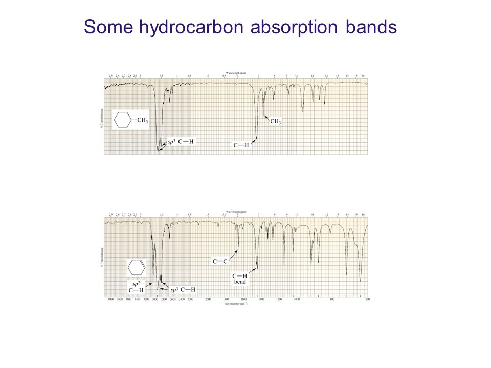 Some hydrocarbon absorption bands