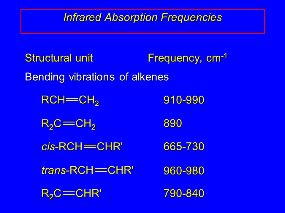 Infrared Absorption Frequencies