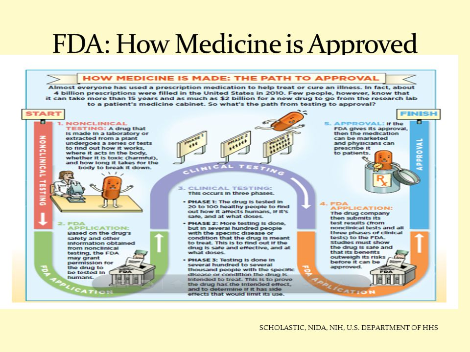 FDA: How Medicine is Approved