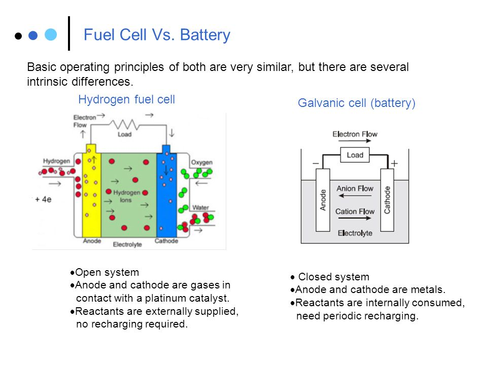 Fuel Cell Vs. Battery Basic operating principles of both are very similar, but there are several. intrinsic differences.