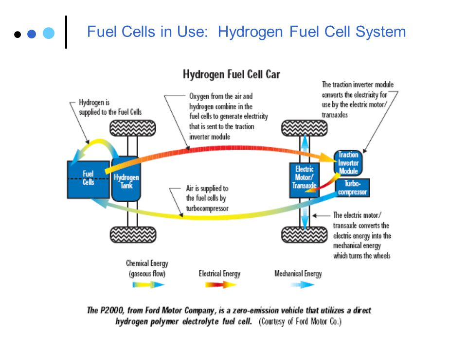 Fuel Cells in Use: Hydrogen Fuel Cell System