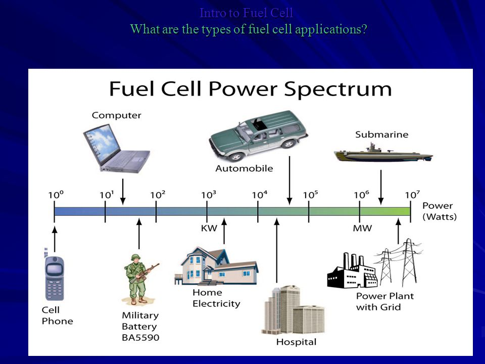 Intro to Fuel Cell What are the types of fuel cell applications
