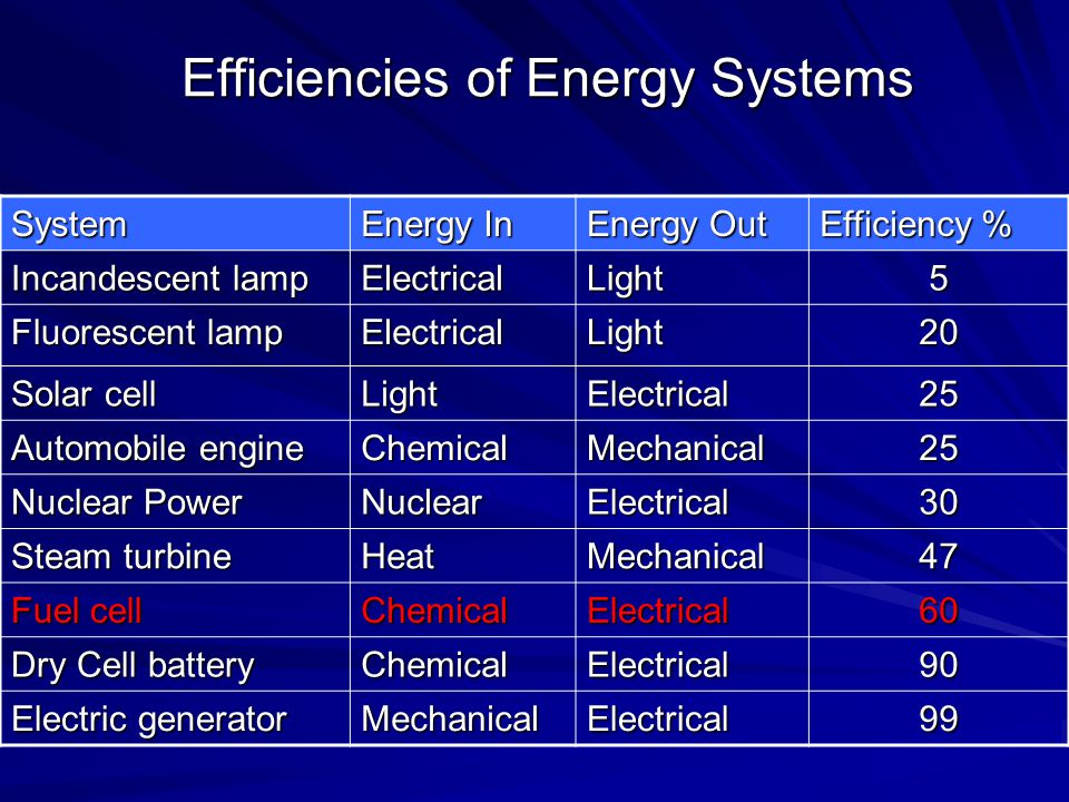 Efficiencies of Energy Systems