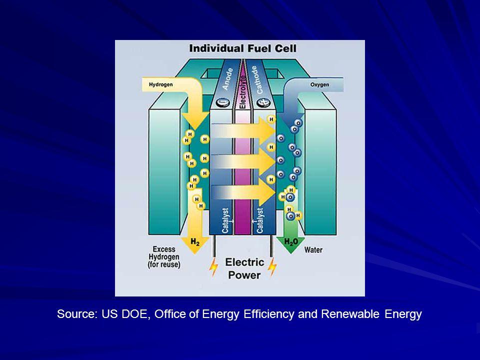 Source: US DOE, Office of Energy Efficiency and Renewable Energy