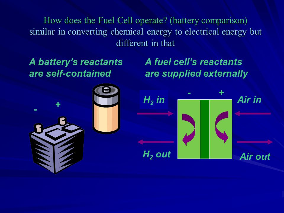 How does the Fuel Cell operate