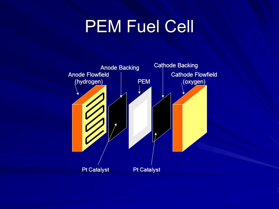 PEM Fuel Cell Cathode Backing Anode Backing Anode Flowfield (hydrogen)