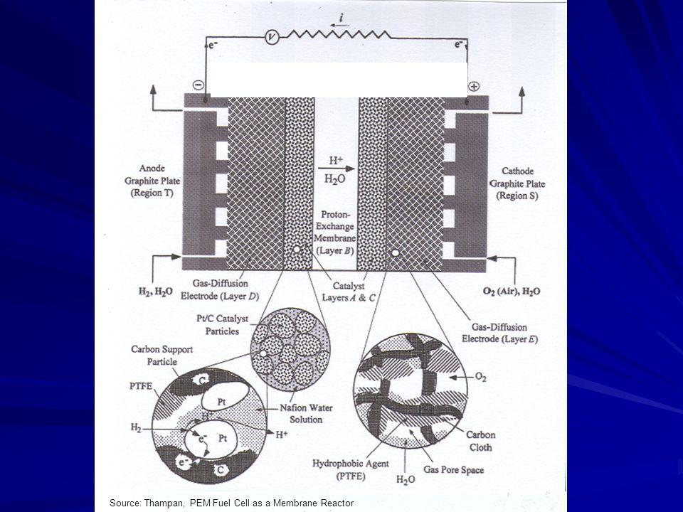 Source: Thampan, PEM Fuel Cell as a Membrane Reactor