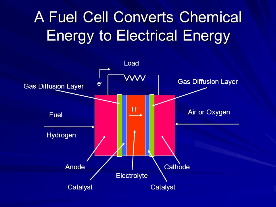 A Fuel Cell Converts Chemical Energy to Electrical Energy