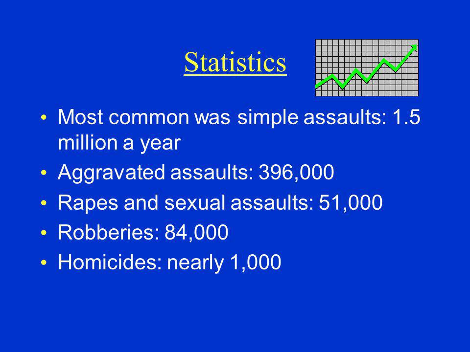 Statistics Most common was simple assaults: 1.5 million a year
