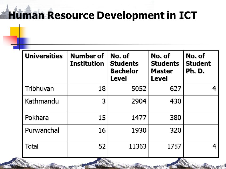 Human Resource Development in ICT