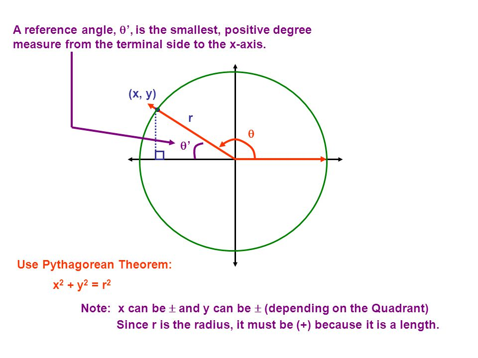 A reference angle, ', is the smallest, positive degree measure from the terminal side to the x-axis.