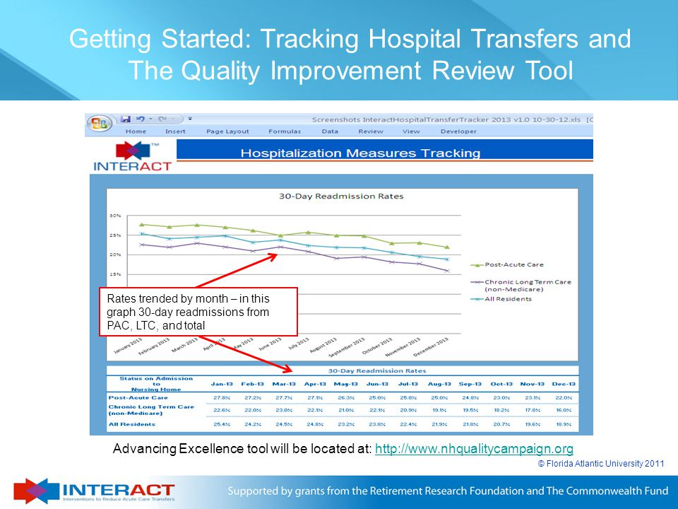 Getting Started: Tracking Hospital Transfers and The Quality Improvement Review Tool
