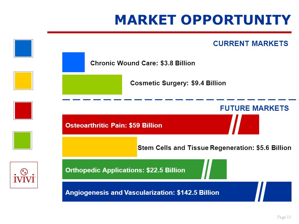 MARKET OPPORTUNITY CURRENT MARKETS FUTURE MARKETS