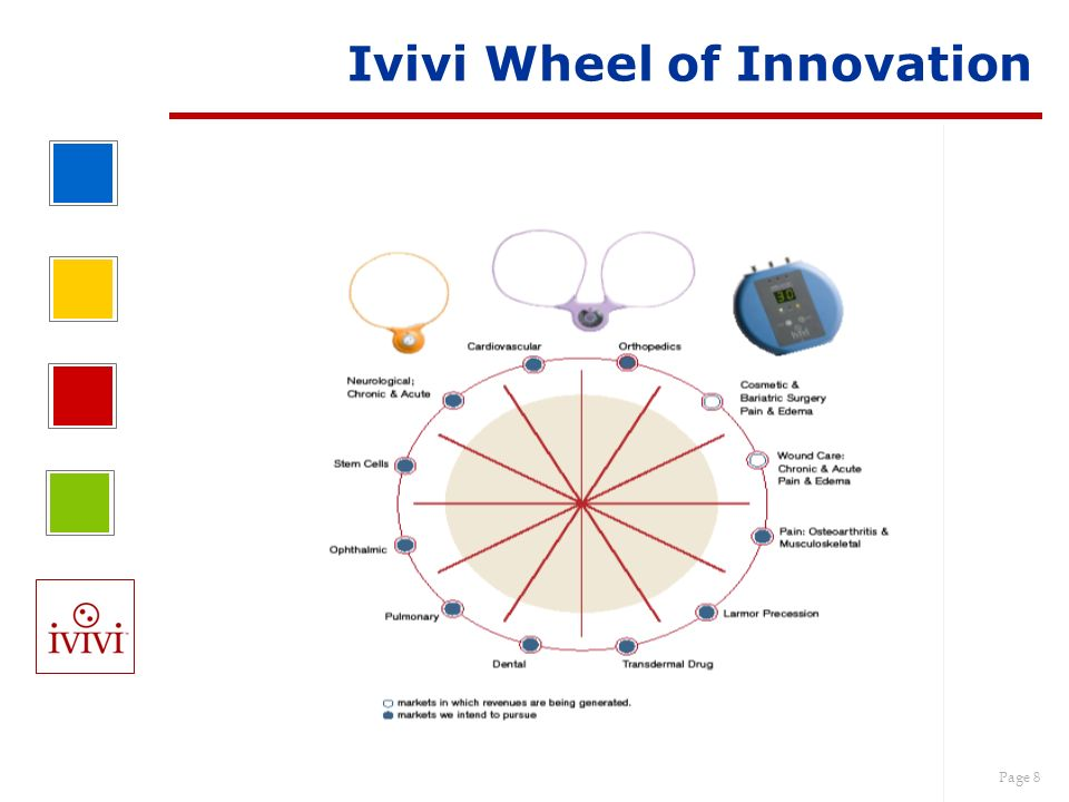 Ivivi Wheel of Innovation
