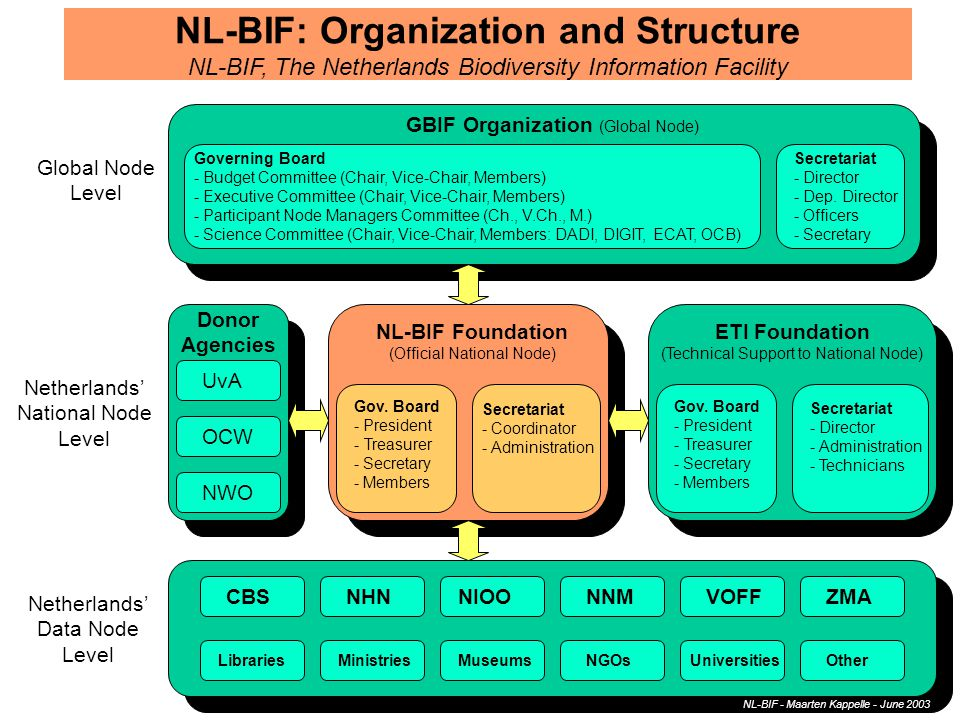 NL-BIF: Organization and Structure NL-BIF, The Netherlands Biodiversity Information Facility