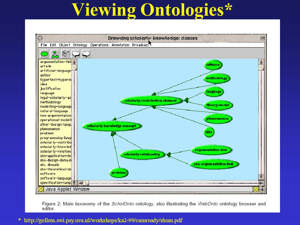 Viewing Ontologies* * http://gollem.swi.psy.uva.nl/workshops/ka2-99/camready/shum.pdf