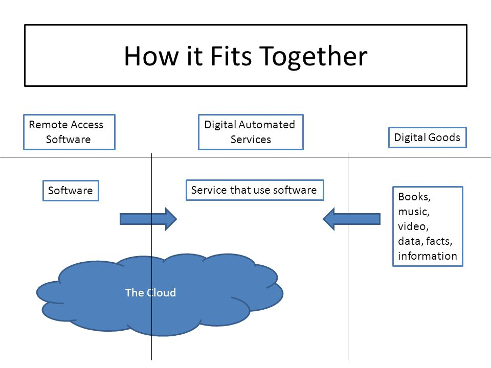 How it Fits Together Remote Access Software Digital Automated Services