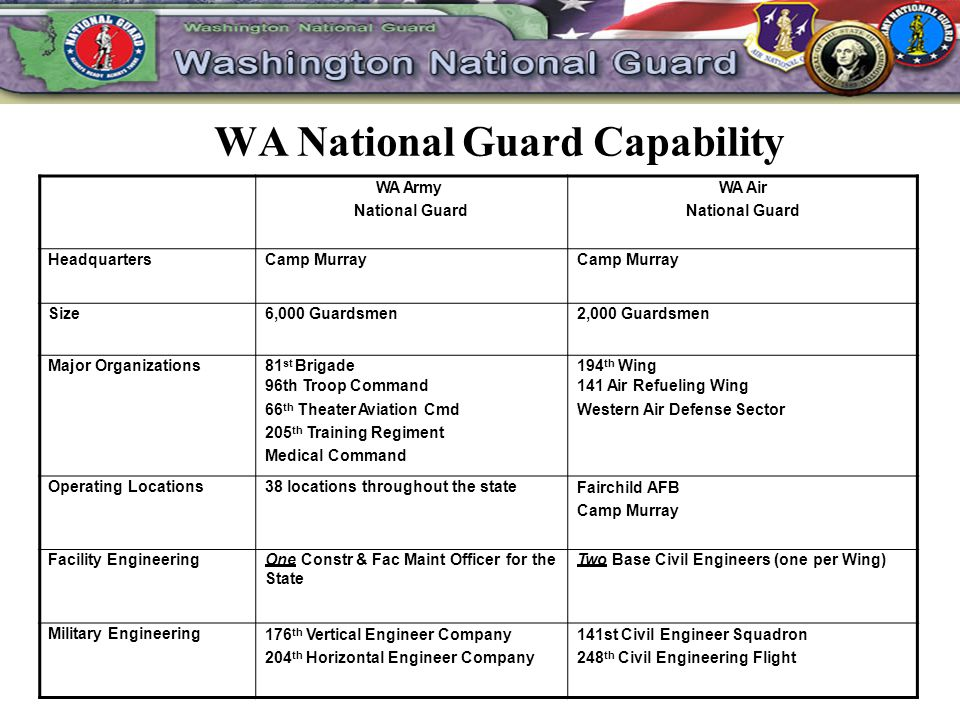 WA National Guard Capability