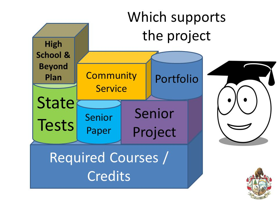 Which supports the project
