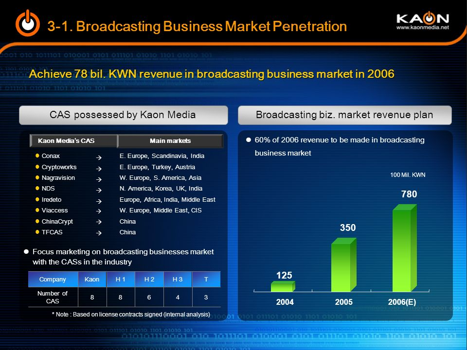 3-1. Broadcasting Business Market Penetration