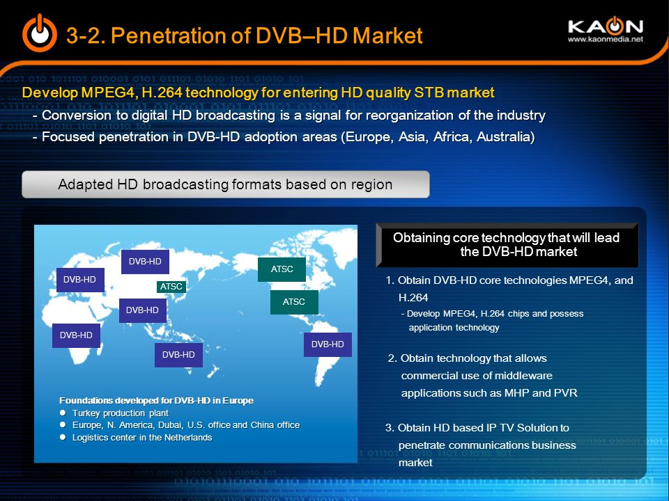 3-2. Penetration of DVB–HD Market