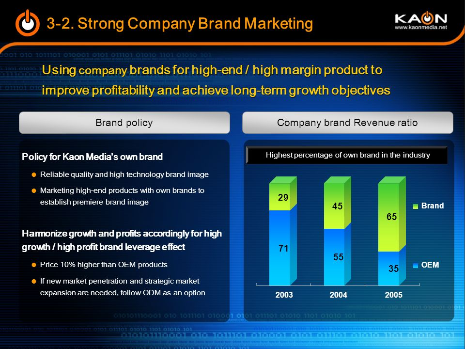 3-2. Strong Company Brand Marketing