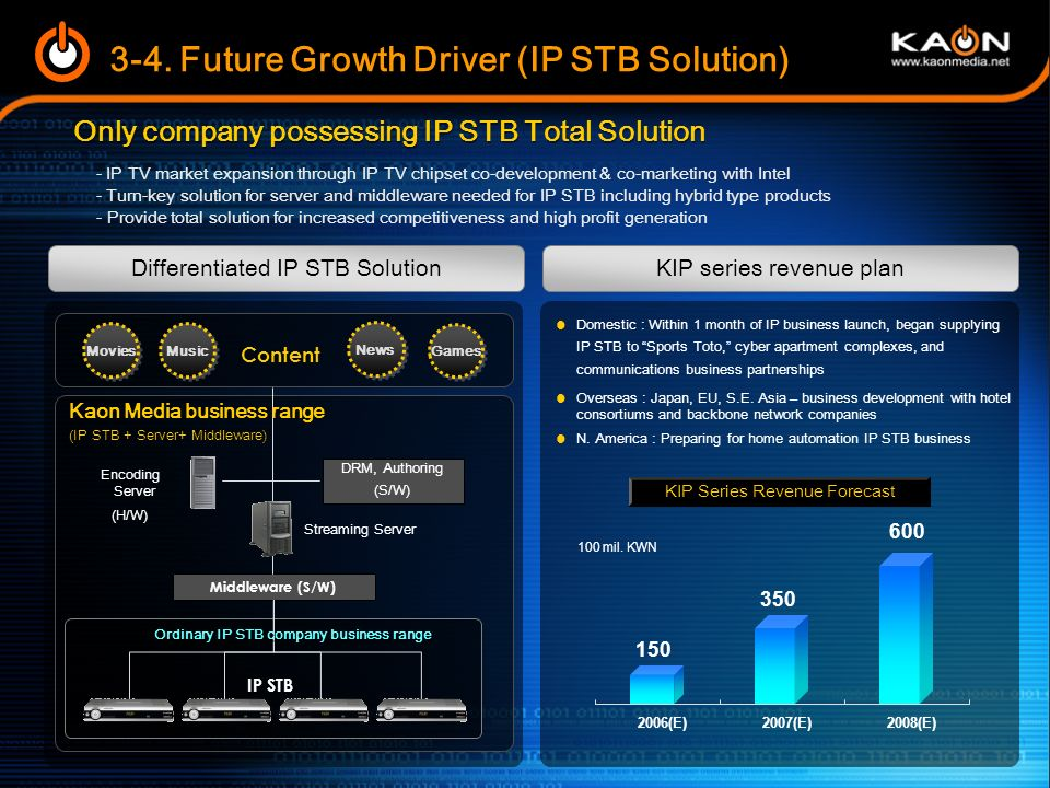 Ordinary IP STB company business range