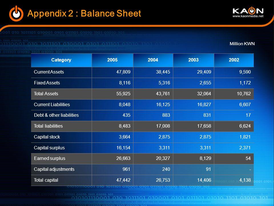 Appendix 2 : Balance Sheet