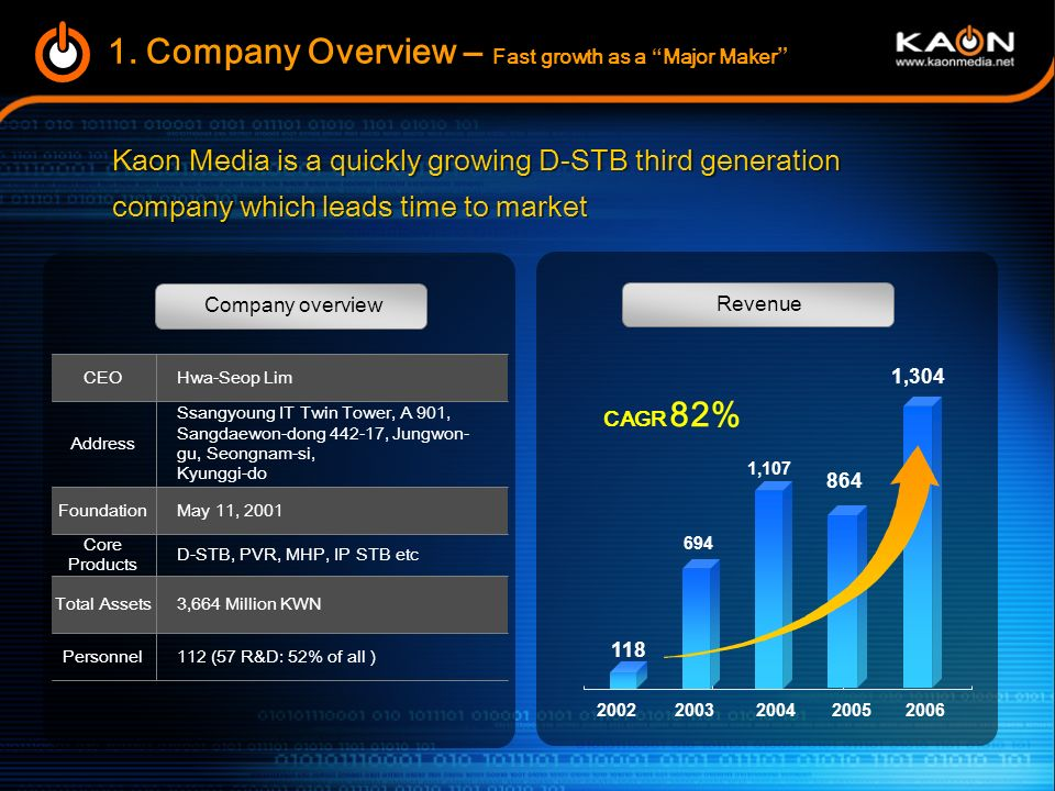 1. Company Overview – Fast growth as a Major Maker