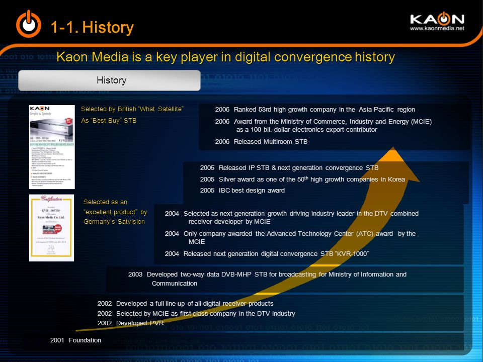 Kaon Media is a key player in digital convergence history