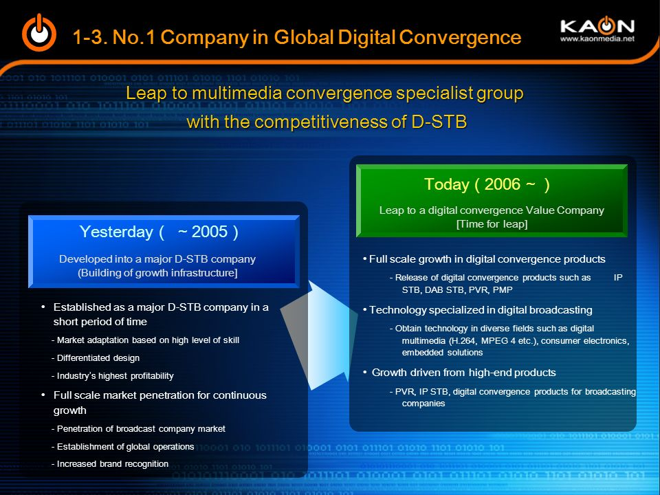 1-3. No.1 Company in Global Digital Convergence