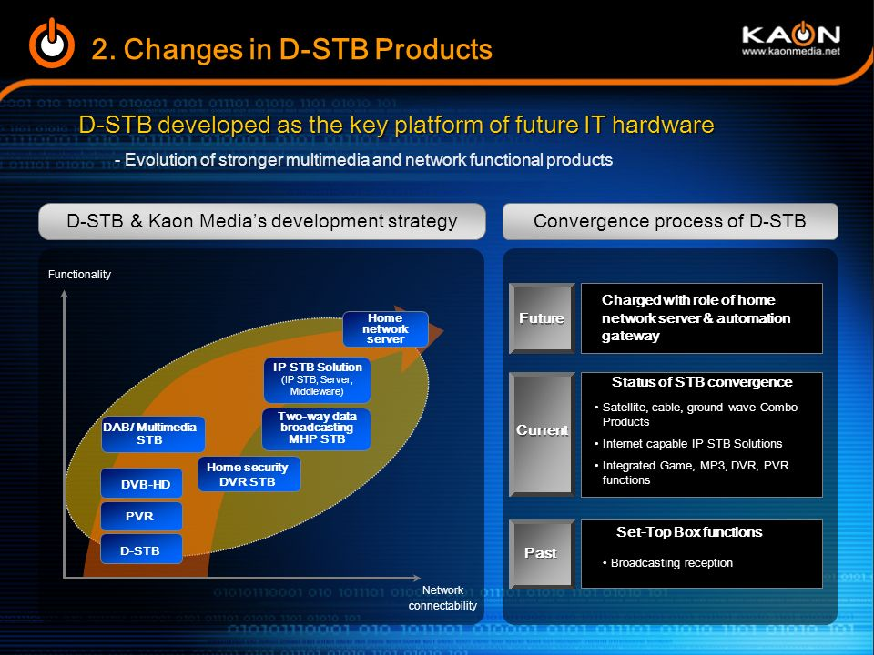 Status of STB convergence Two-way data broadcasting MHP STB