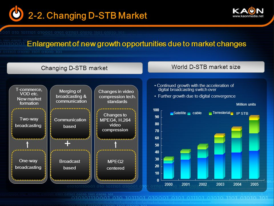 Enlargement of new growth opportunities due to market changes