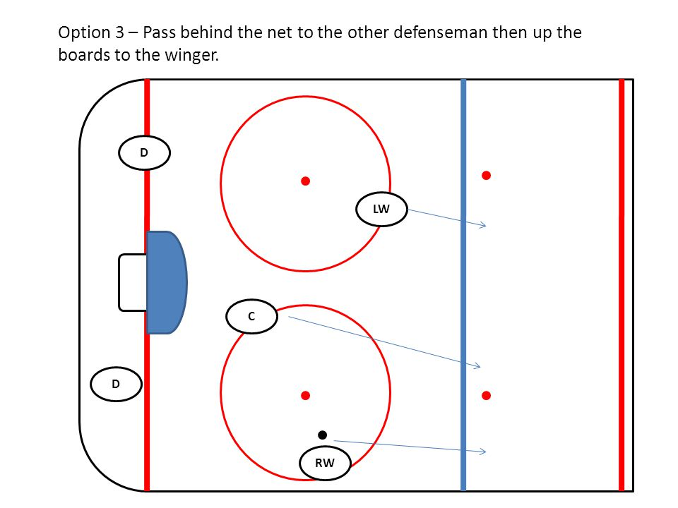 Option 3 – Pass behind the net to the other defenseman then up the boards to the winger.