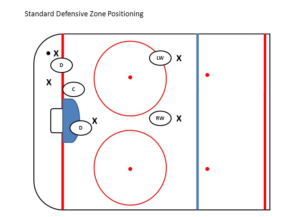 Standard Defensive Zone Positioning