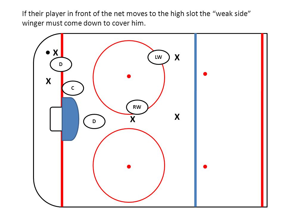 If their player in front of the net moves to the high slot the weak side winger must come down to cover him.
