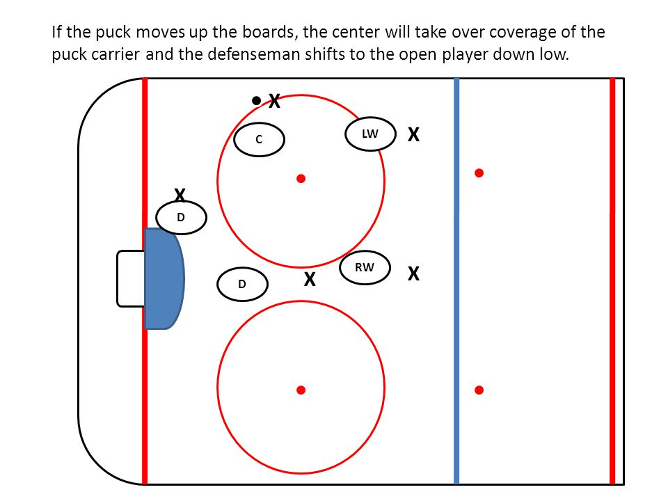 If the puck moves up the boards, the center will take over coverage of the puck carrier and the defenseman shifts to the open player down low.