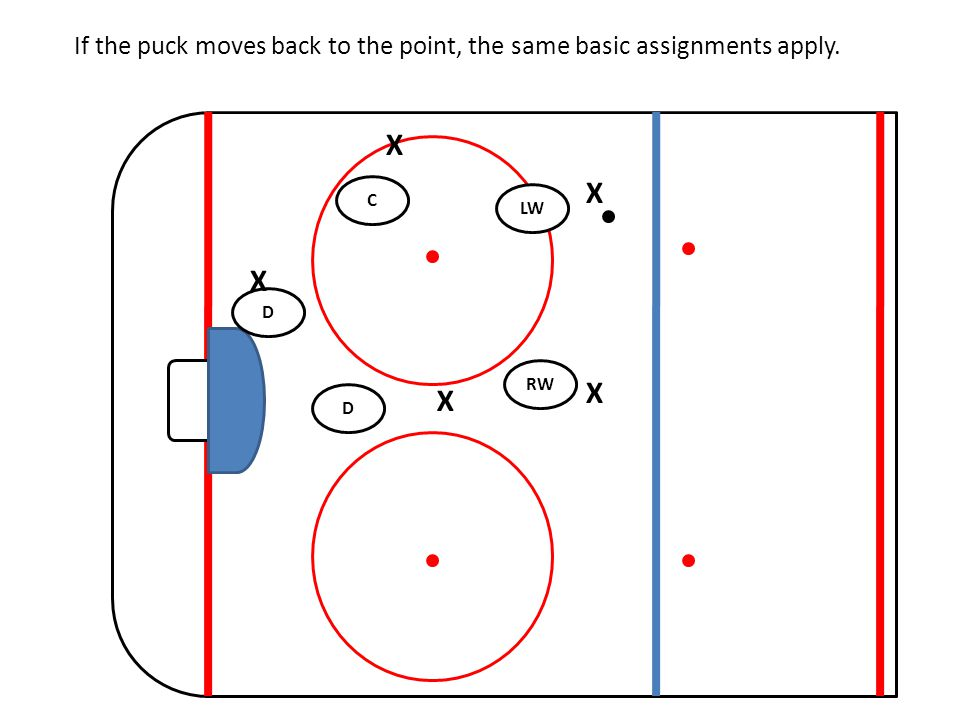If the puck moves back to the point, the same basic assignments apply.
