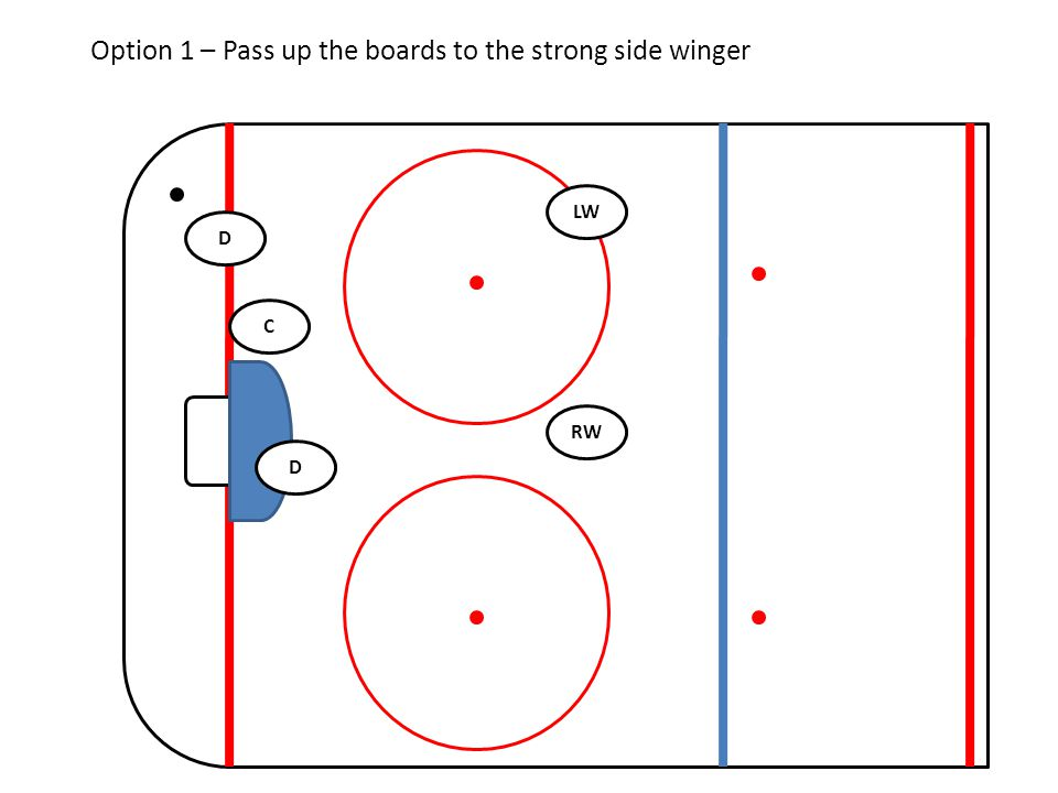 Option 1 – Pass up the boards to the strong side winger