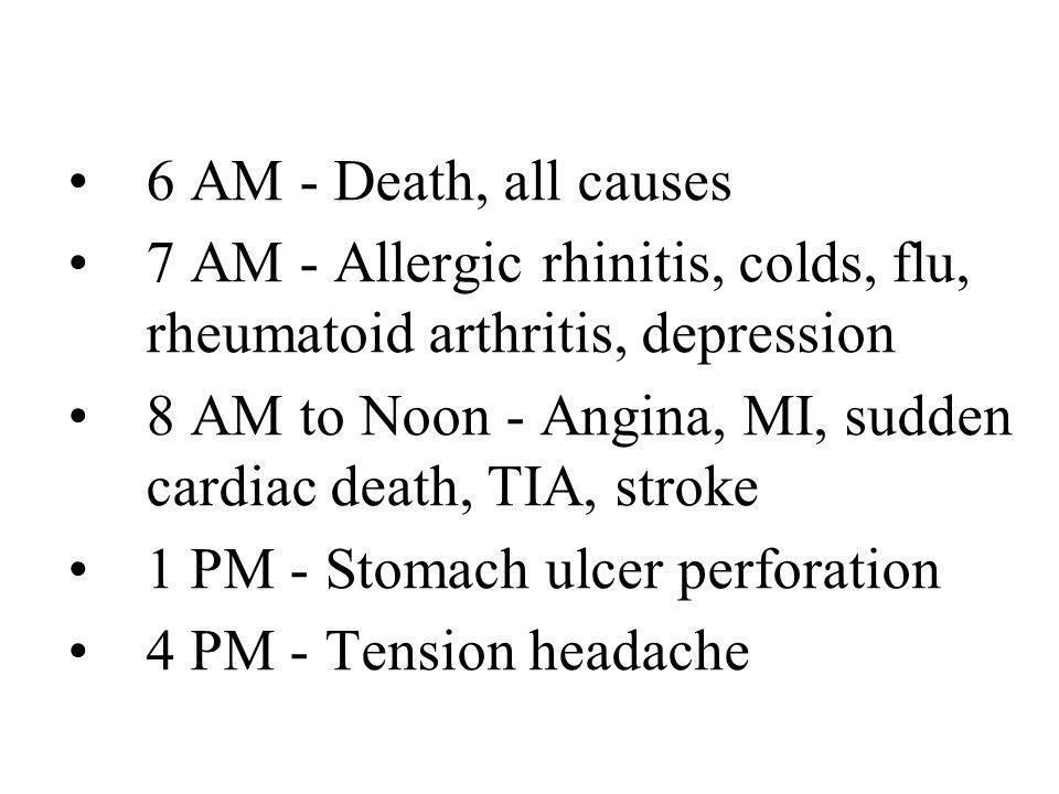 6 AM - Death, all causes 7 AM - Allergic rhinitis, colds, flu, rheumatoid arthritis, depression.