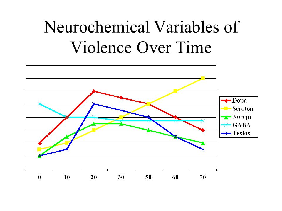 Neurochemical Variables of Violence Over Time