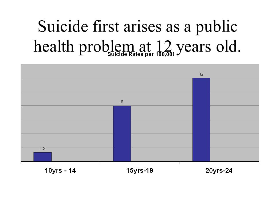 Suicide first arises as a public health problem at 12 years old.