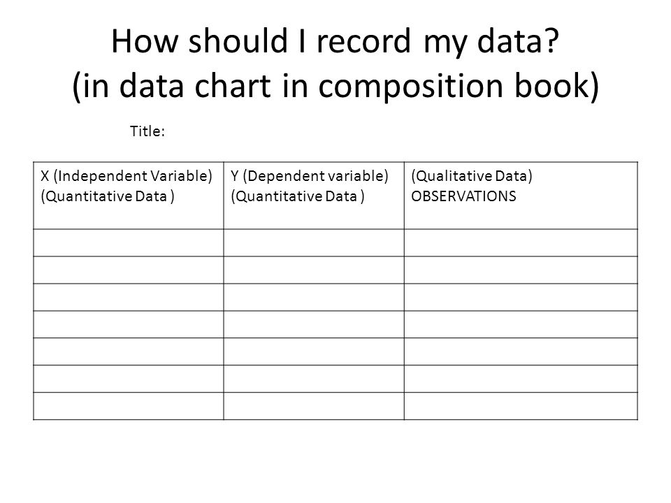 How should I record my data (in data chart in composition book)