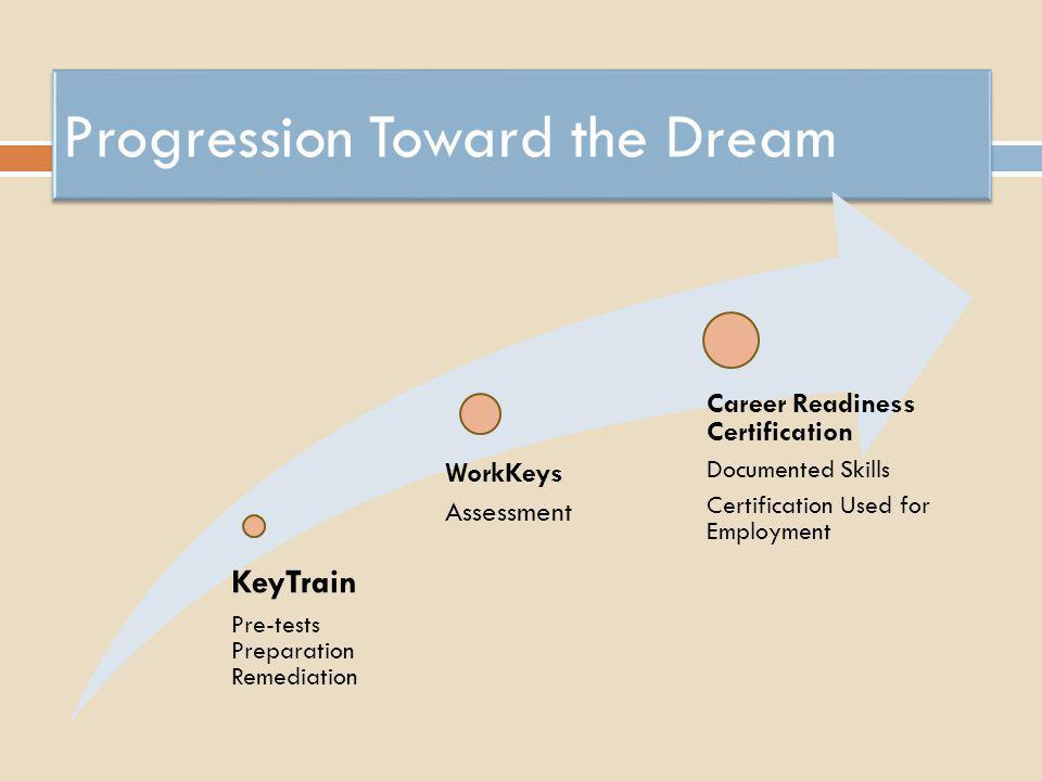 Progression Toward the Dream
